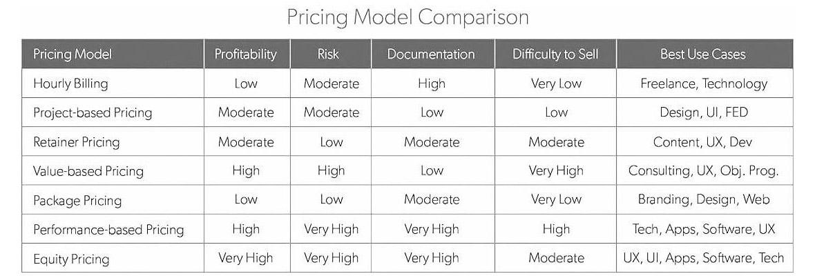 pricing model zw