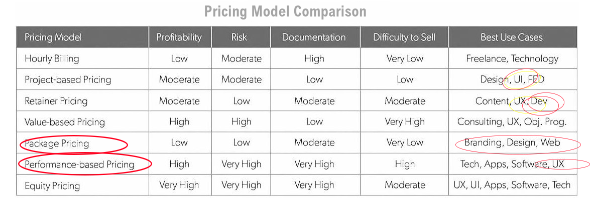 pricing model color